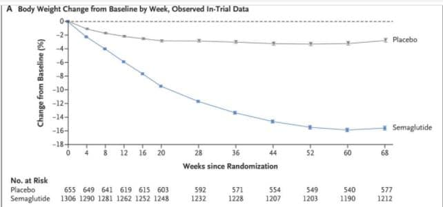 semaglutide weight loss graph
